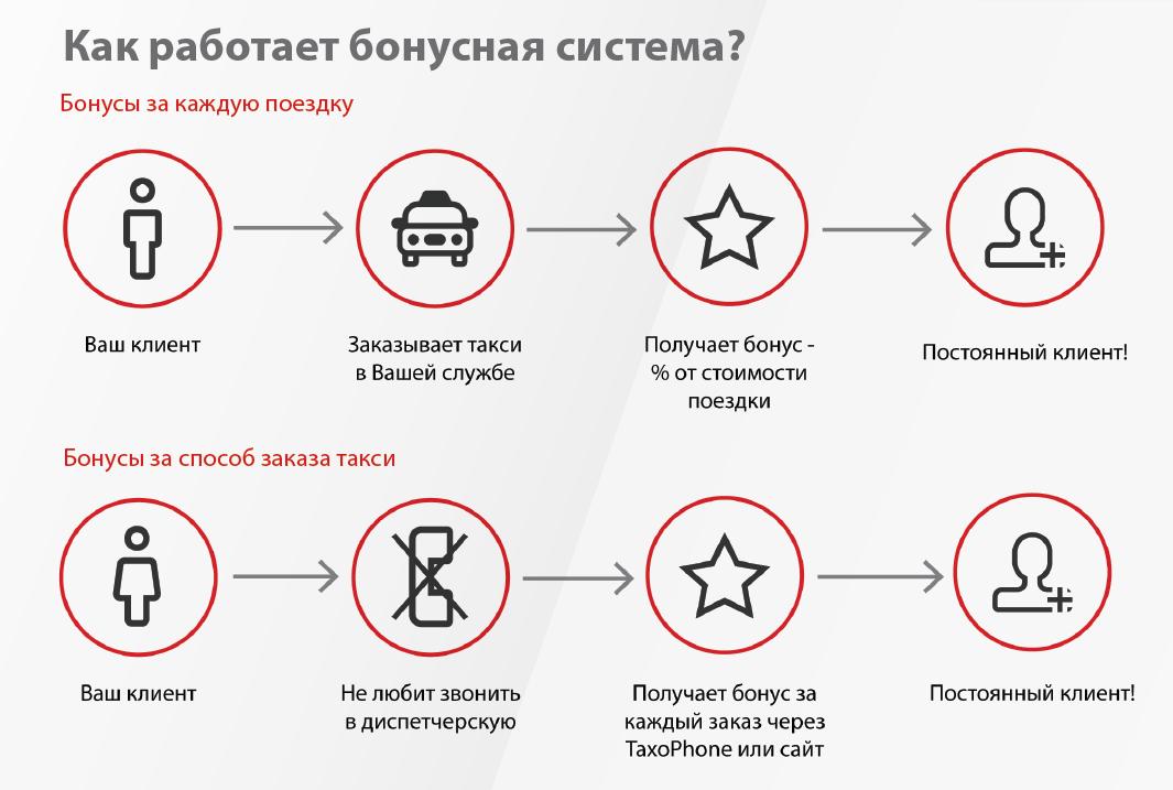 Бонусы в такси - новый способ привлечения и удержания клиентов
