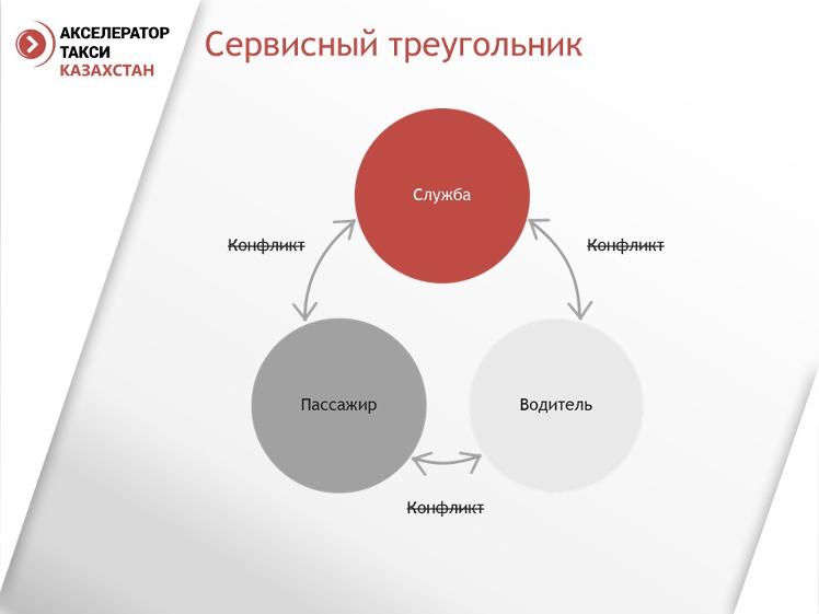 itogi-akseleratora-taksi-kazahstan-2016-13-748