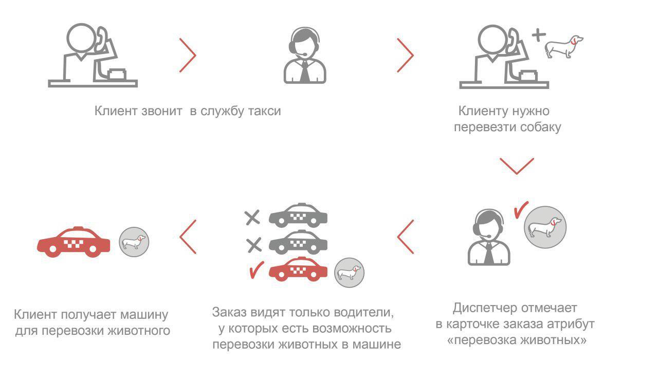 Процесс обработки заказа с атрибутом