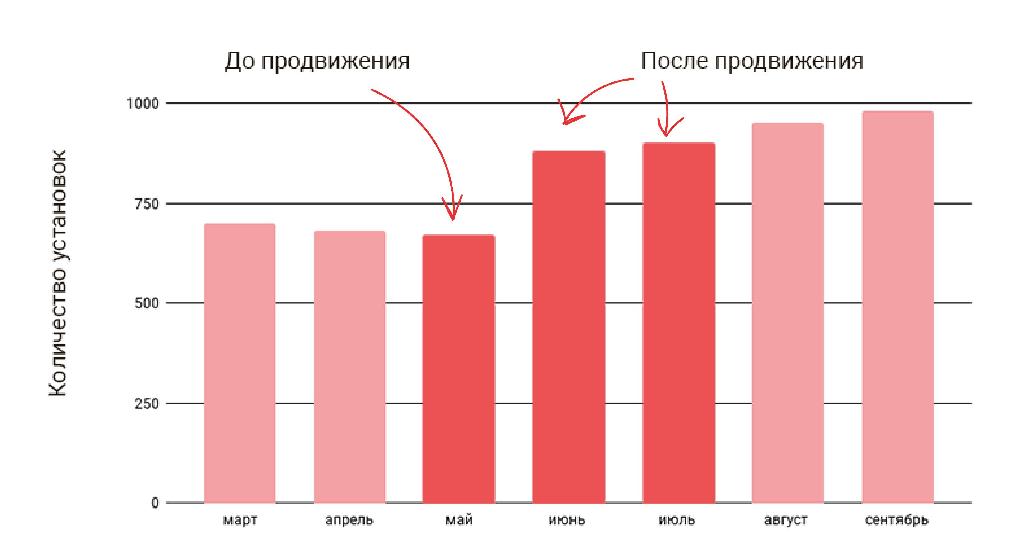 график-роста-установок