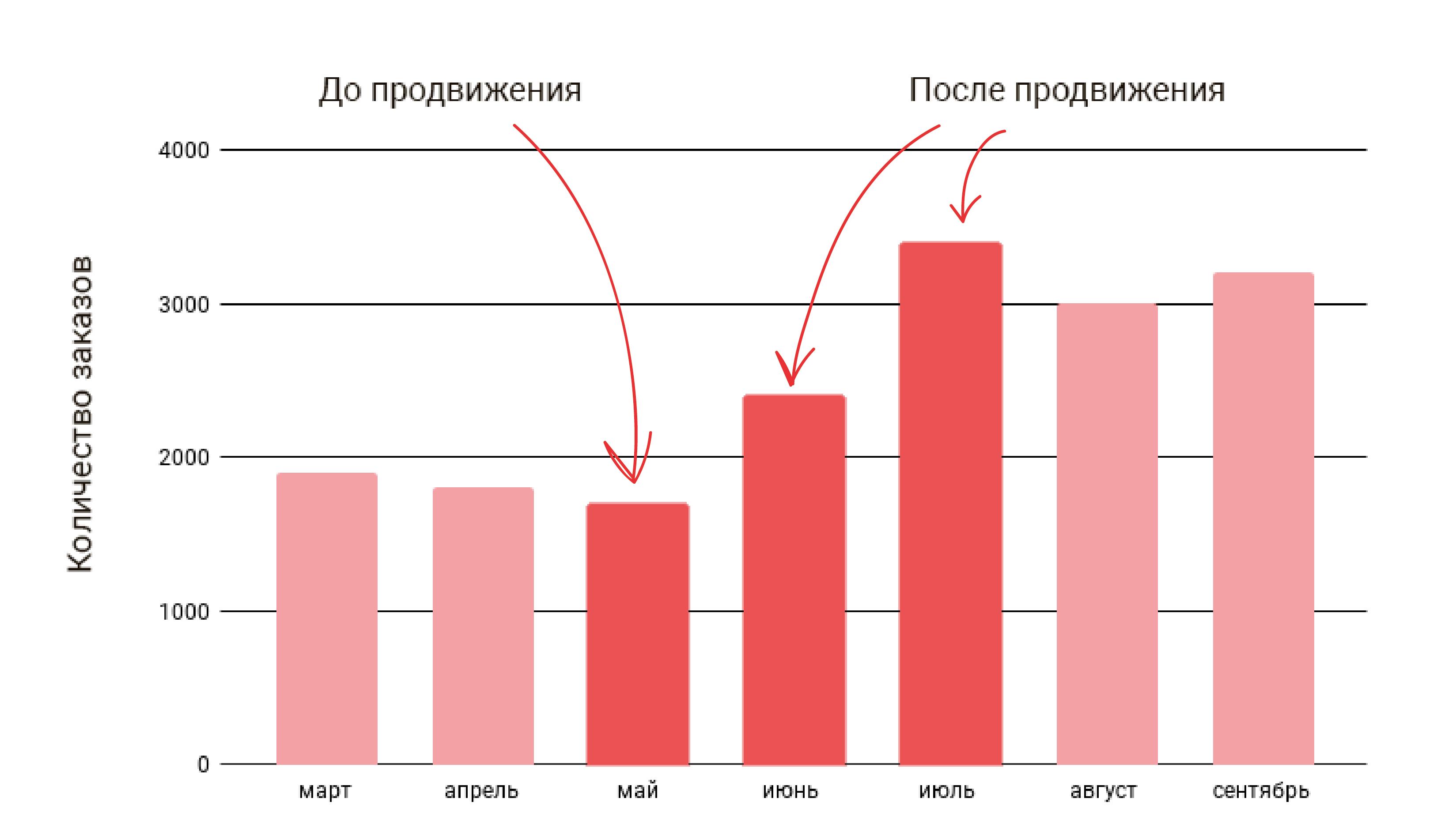 график-роста-числа-заказов